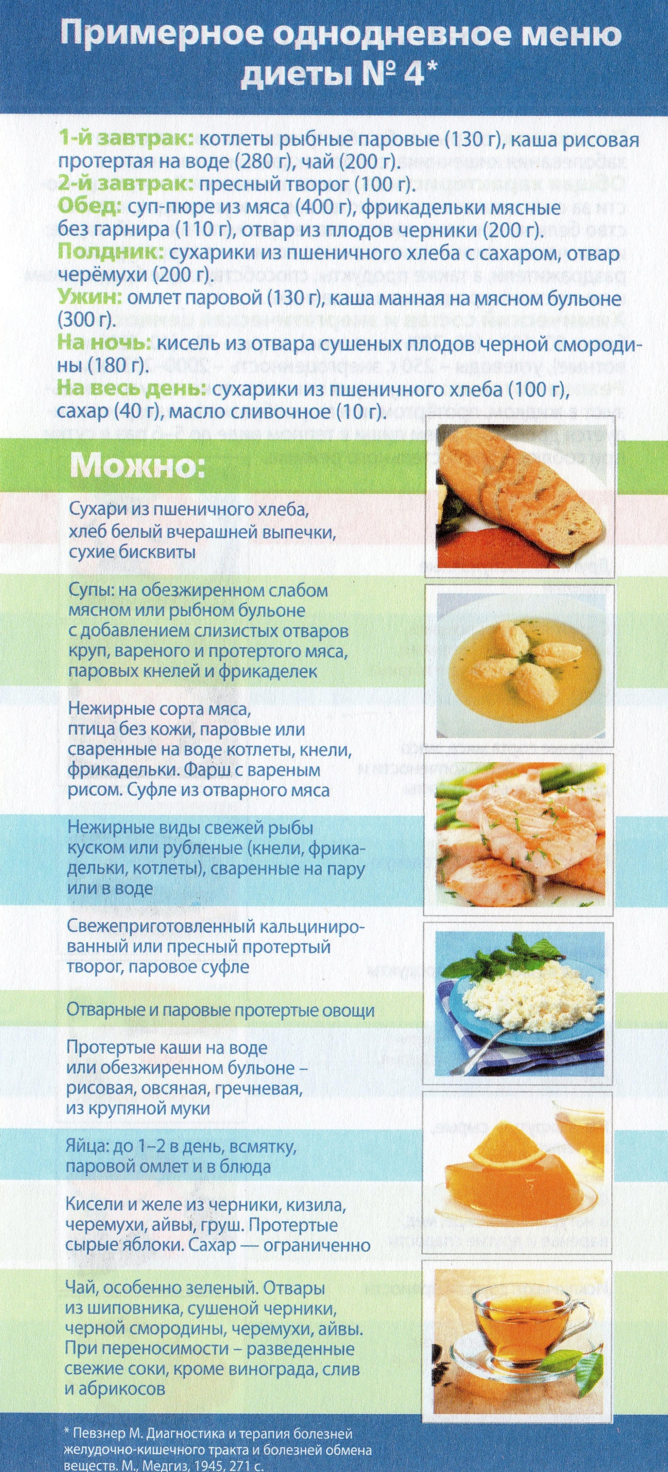 диета 4в меню